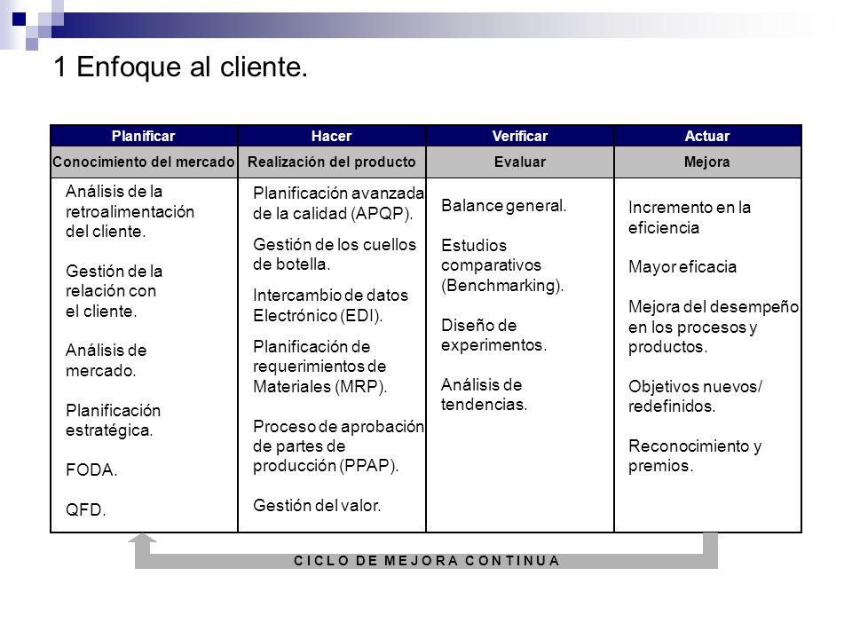 1 Enfoque al cliente. Análisis de la Planificación avanzada