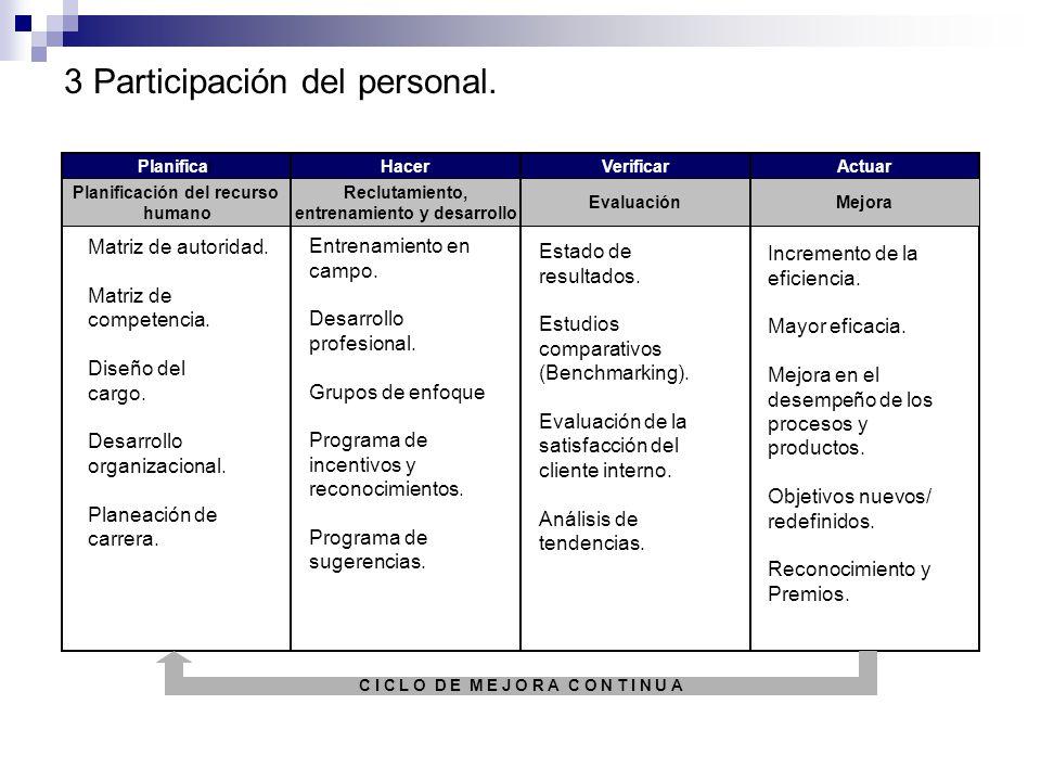 3 Participación del personal.