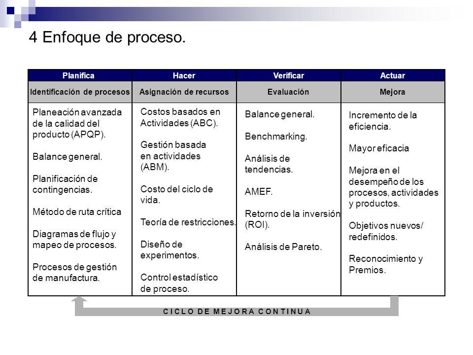 4 Enfoque de proceso. Planeación avanzada Costos basados en
