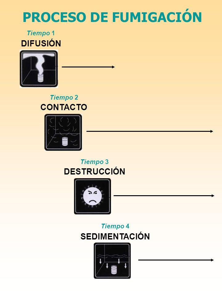 PROCESO DE FUMIGACIÓN DIFUSIÓN CONTACTO DESTRUCCIÓN SEDIMENTACIÓN