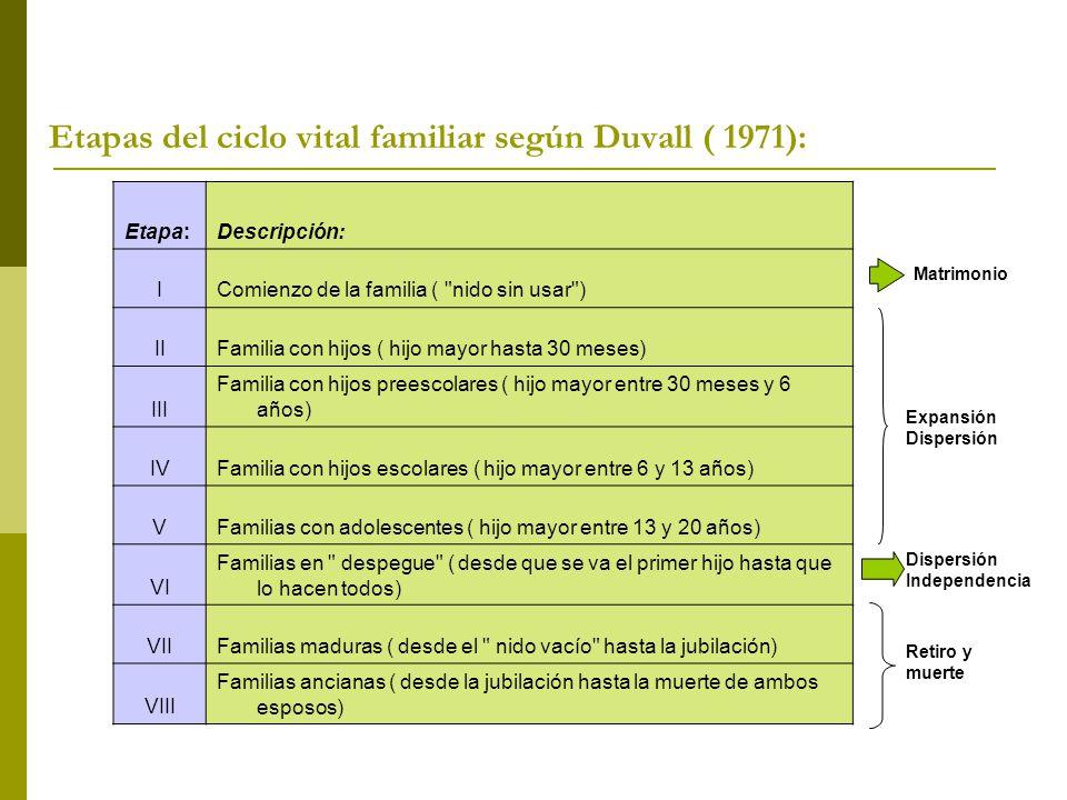 Etapas del ciclo vital familiar según Duvall ( 1971):