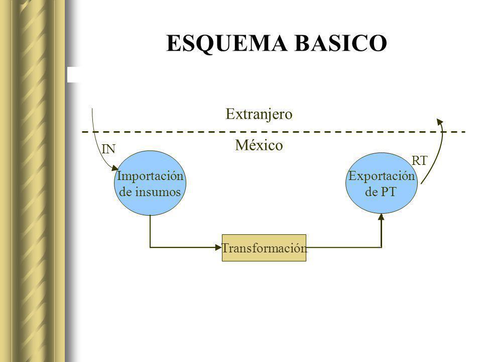ESQUEMA BASICO Extranjero México IN RT Importación Exportación