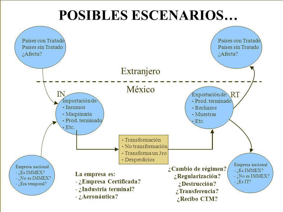 POSIBLES ESCENARIOS… Extranjero México IN RT ¿Cambio de régimen