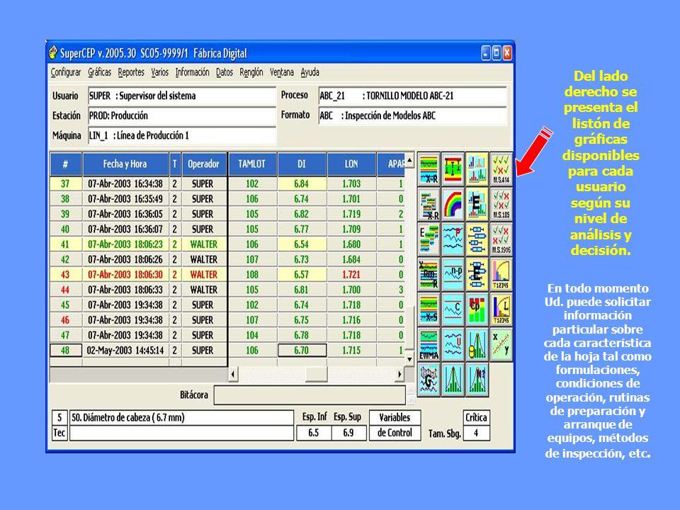 Del lado derecho se presenta el listón de gráficas disponibles para cada usuario según su nivel de análisis y decisión.