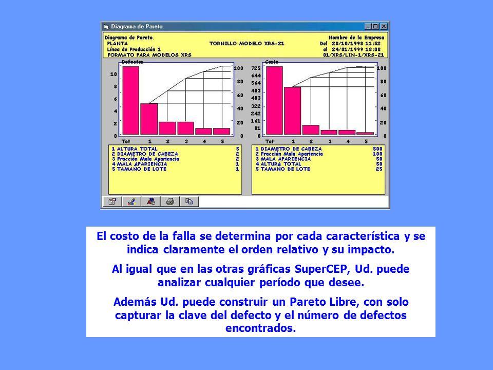 El costo de la falla se determina por cada característica y se indica claramente el orden relativo y su impacto.