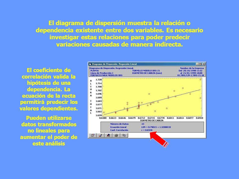 El diagrama de dispersión muestra la relación o dependencia existente entre dos variables. Es necesario investigar estas relaciones para poder predecir variaciones causadas de manera indirecta.