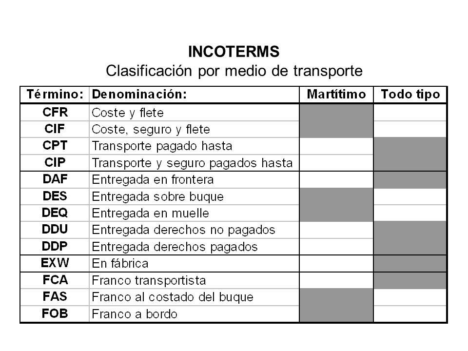 Clasificación por medio de transporte