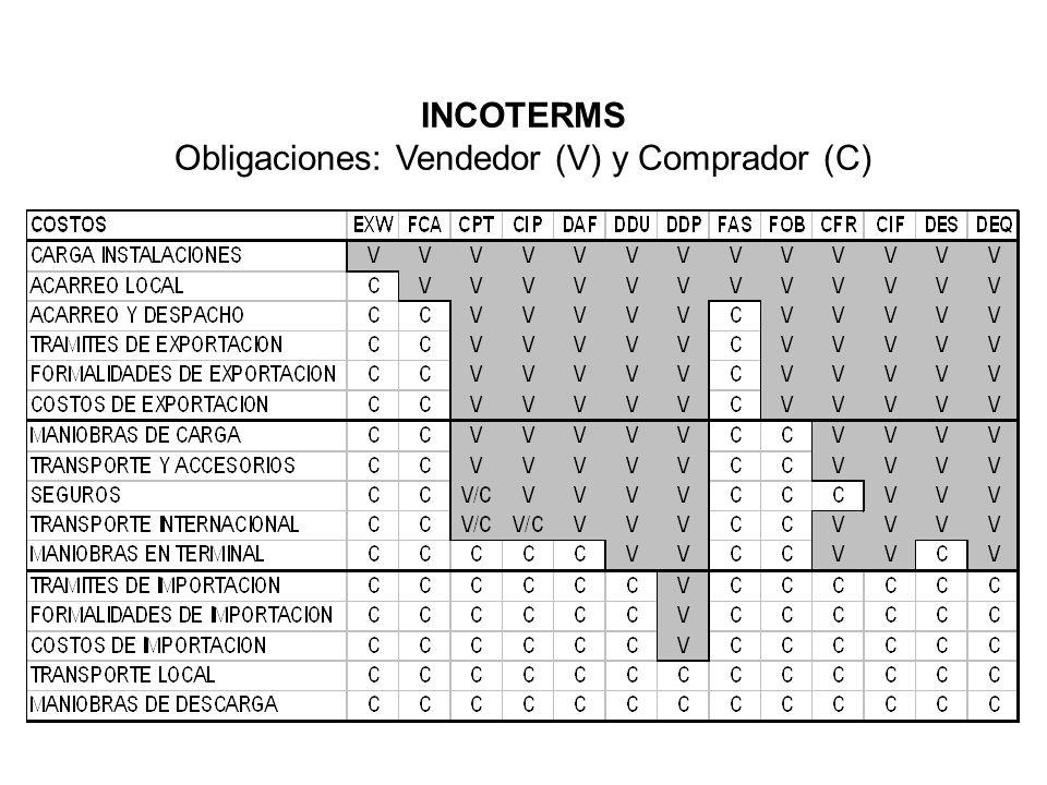 Obligaciones: Vendedor (V) y Comprador (C)
