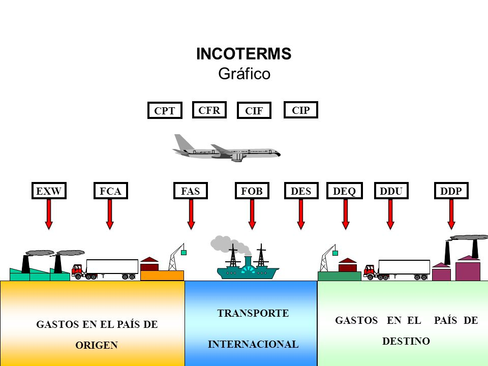 INCOTERMS Gráfico CPT CFR CIF CIP EXW FCA FAS FOB DES DEQ DDU DDP