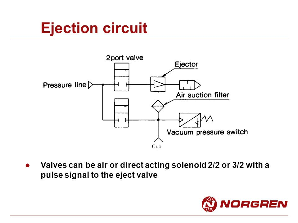 Ejection circuit Valves can be air or direct acting solenoid 2/2 or 3/2 with a pulse signal to the eject valve.