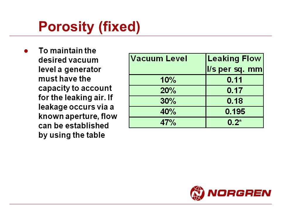Porosity (fixed)