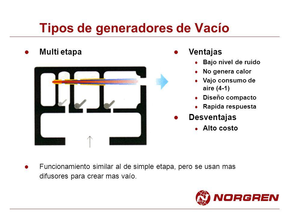 Tipos de generadores de Vacío
