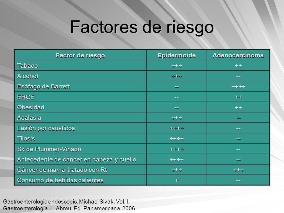 Factores de riesgo Factor de riesgo Epidermoide Adenocarcinoma Tabaco