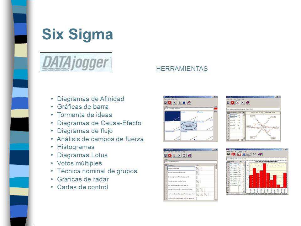Six Sigma HERRAMIENTAS Diagramas de Afinidad Gráficas de barra