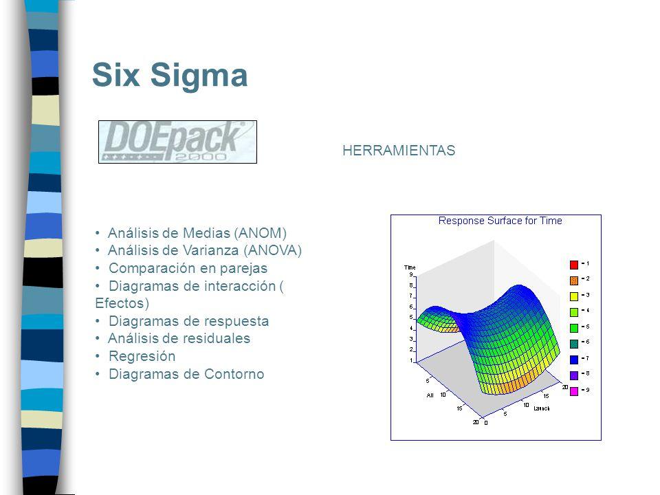Six Sigma HERRAMIENTAS Análisis de Medias (ANOM)