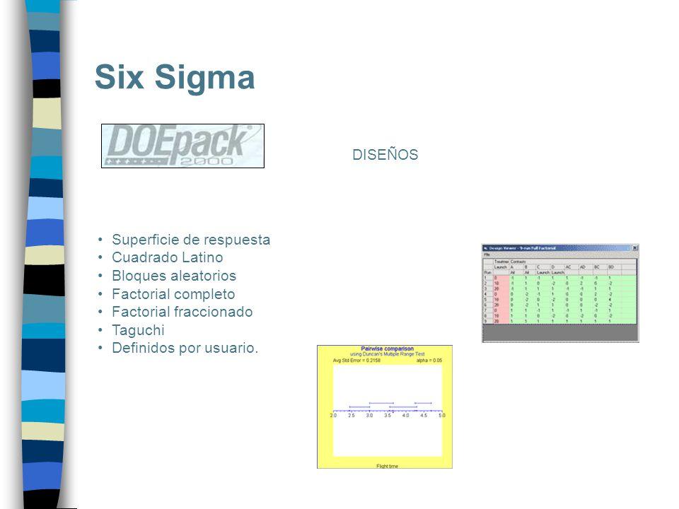 Six Sigma DISEÑOS Superficie de respuesta Cuadrado Latino
