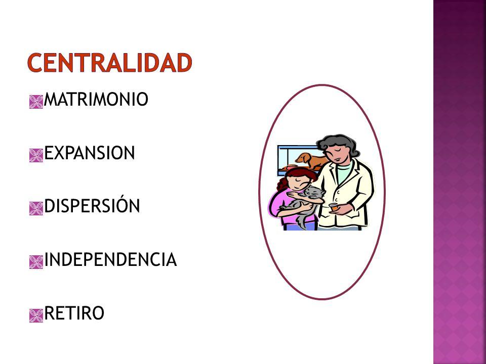 CENTRALIDAD MATRIMONIO EXPANSION DISPERSIÓN INDEPENDENCIA RETIRO