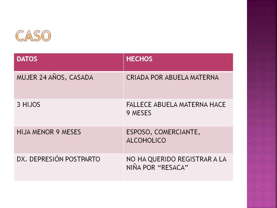 Caso DATOS HECHOS MUJER 24 AÑOS, CASADA CRIADA POR ABUELA MATERNA