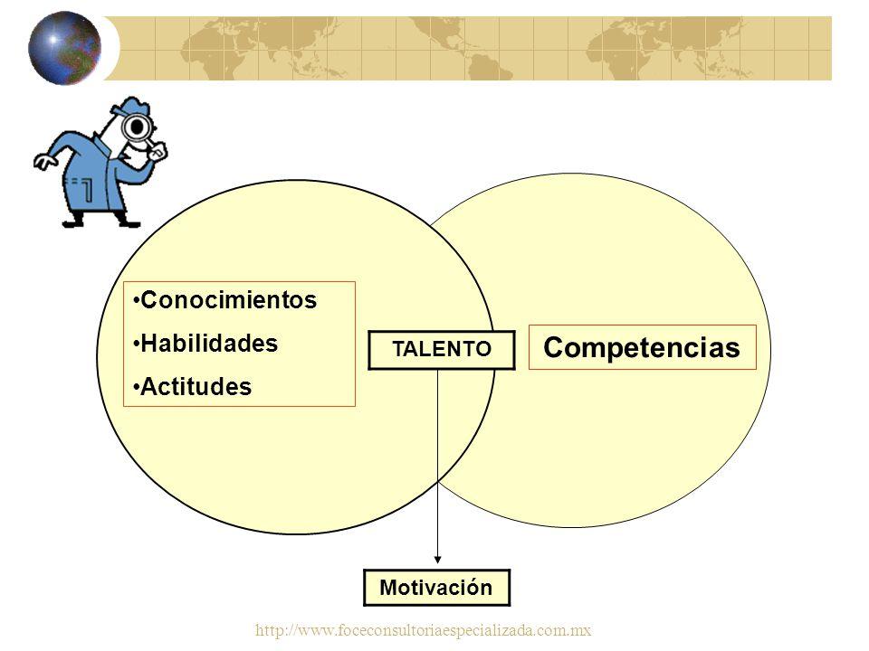 Competencias Conocimientos Habilidades Actitudes TALENTO Motivación