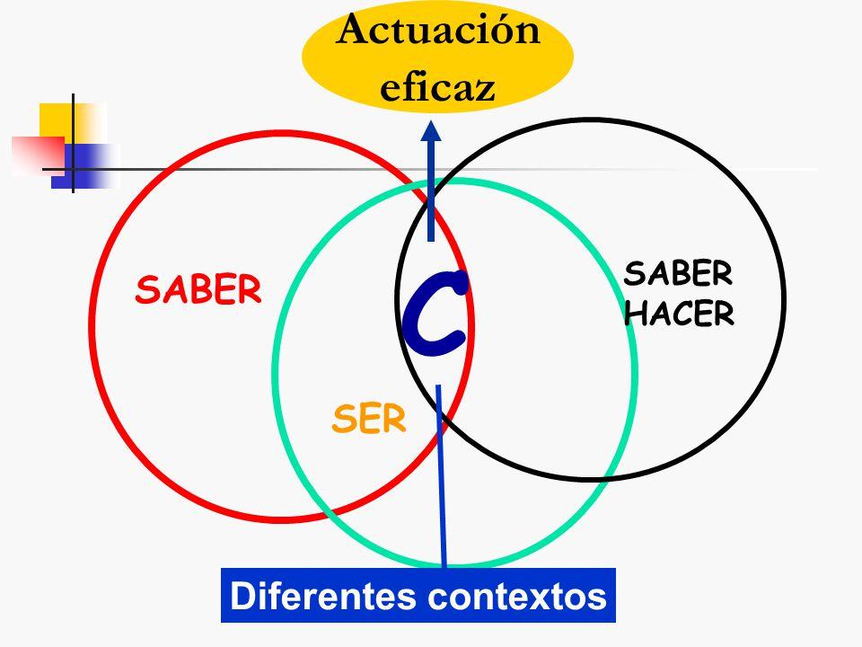 Actuación eficaz C SABER HACER SABER SER Diferentes contextos