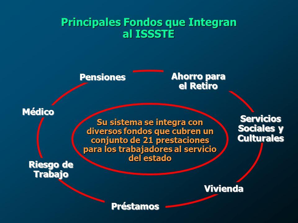 Principales Fondos que Integran al ISSSTE