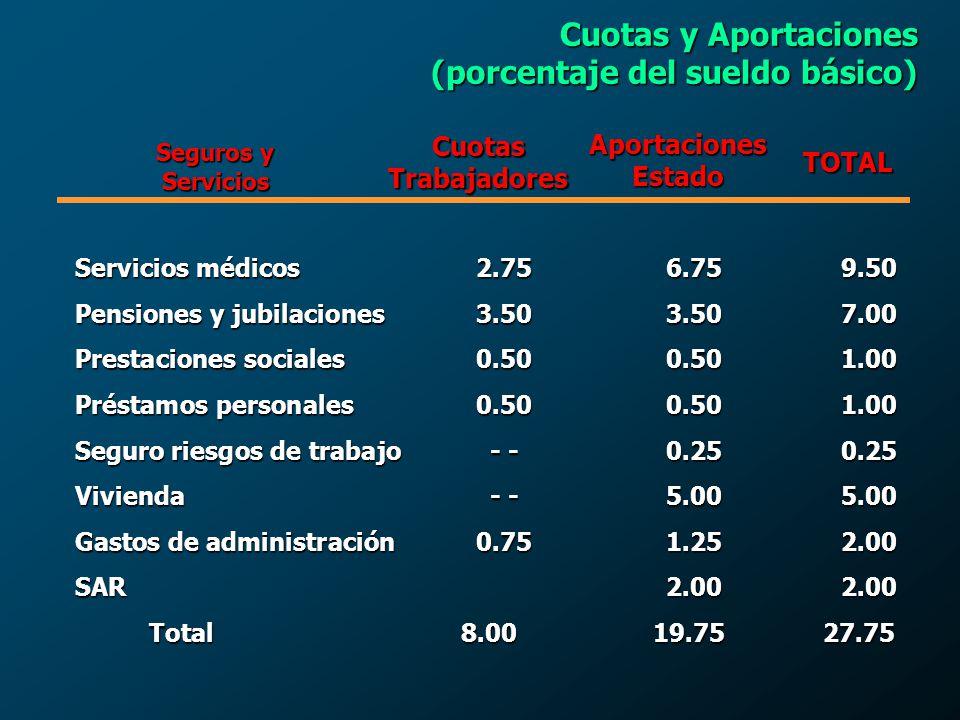 (porcentaje del sueldo básico)