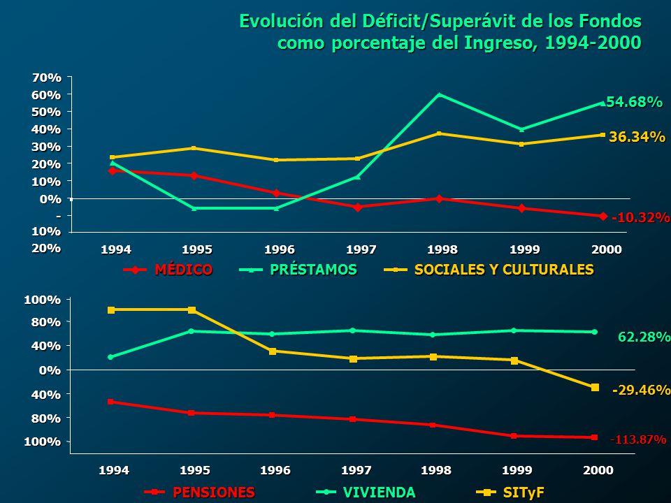 Evolución del Déficit/Superávit de los Fondos