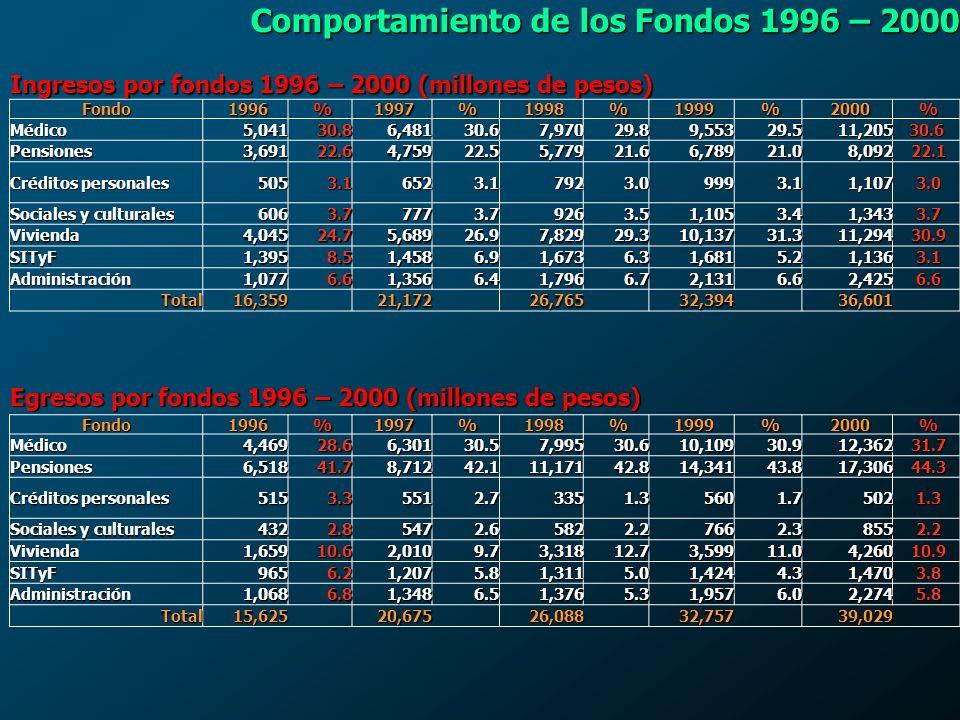 Comportamiento de los Fondos 1996 – 2000