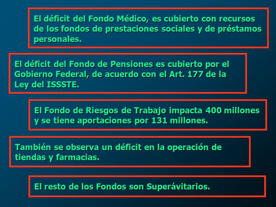 El déficit del Fondo Médico, es cubierto con recursos de los fondos de prestaciones sociales y de préstamos personales.
