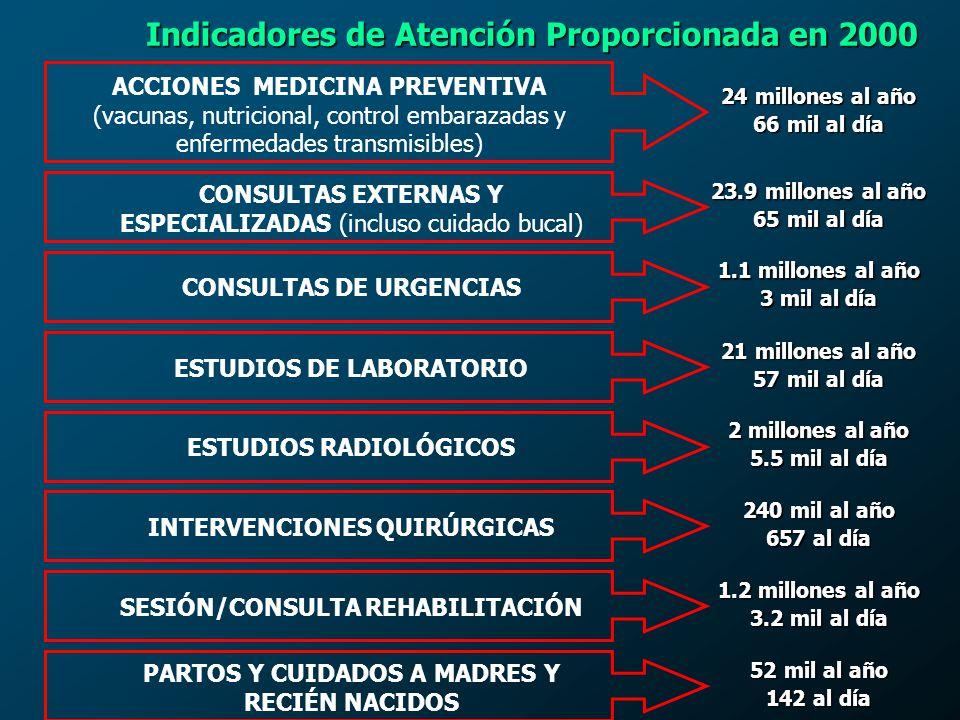 Indicadores de Atención Proporcionada en 2000