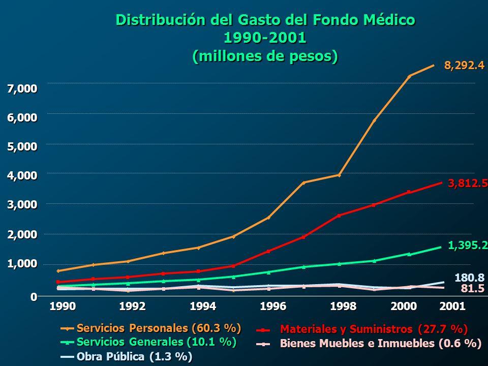 Distribución del Gasto del Fondo Médico