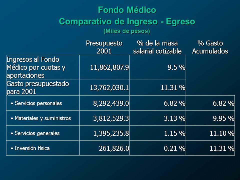Comparativo de Ingreso - Egreso
