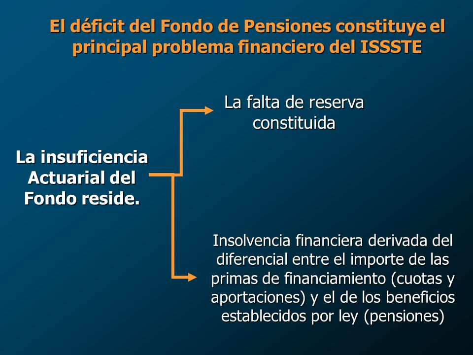 La insuficiencia Actuarial del Fondo reside.
