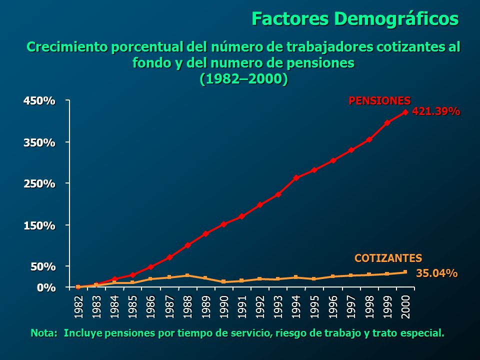 Factores Demográficos