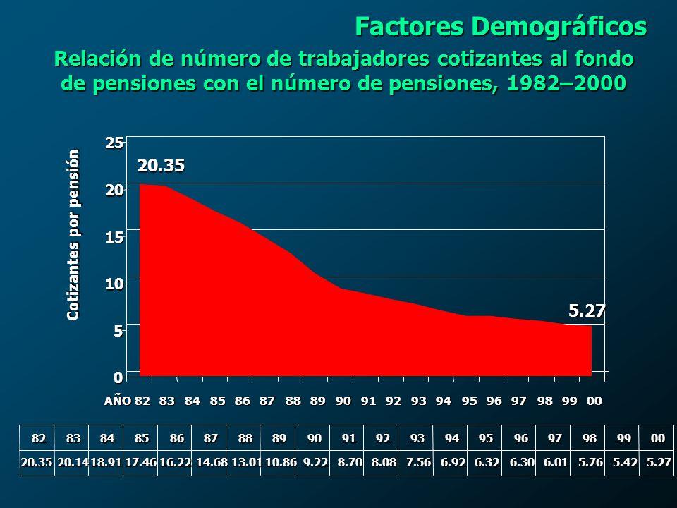 Cotizantes por pensión