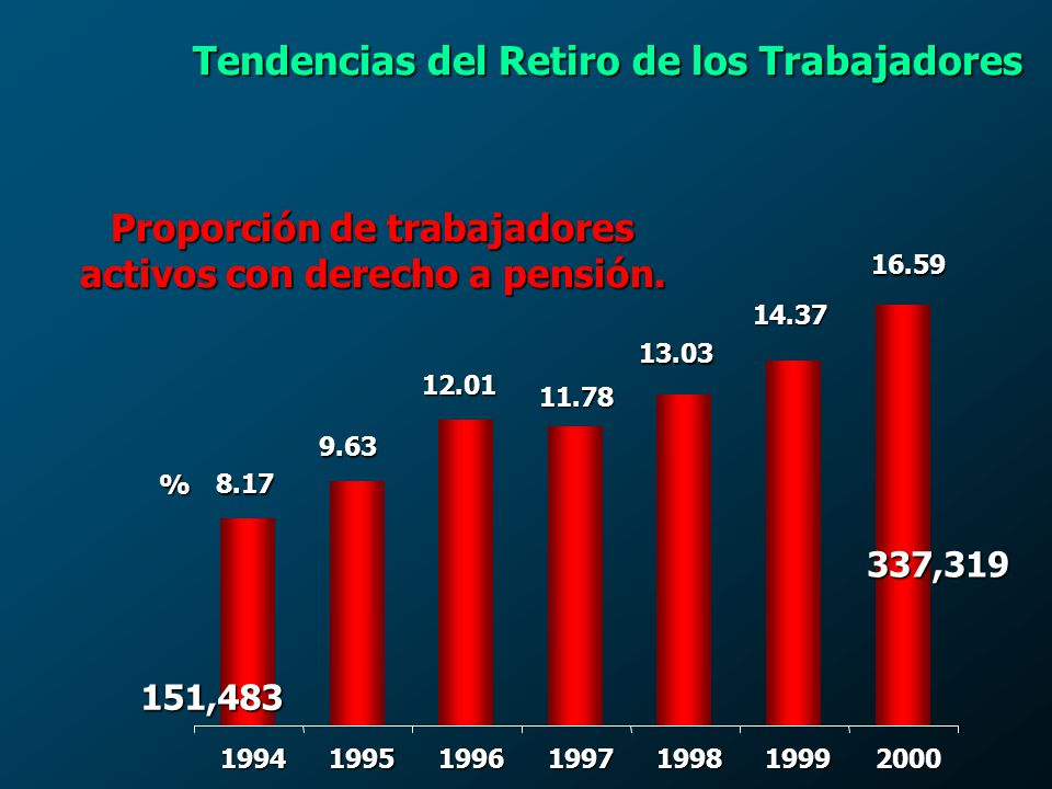 Proporción de trabajadores activos con derecho a pensión.