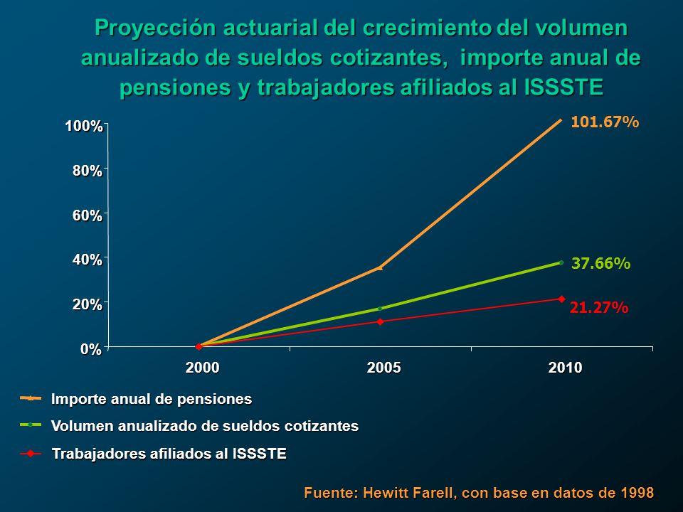 Proyección actuarial del crecimiento del volumen anualizado de sueldos cotizantes, importe anual de pensiones y trabajadores afiliados al ISSSTE