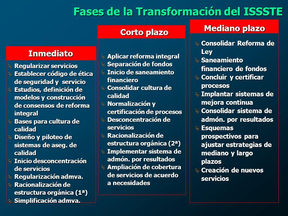 Fases de la Transformación del ISSSTE