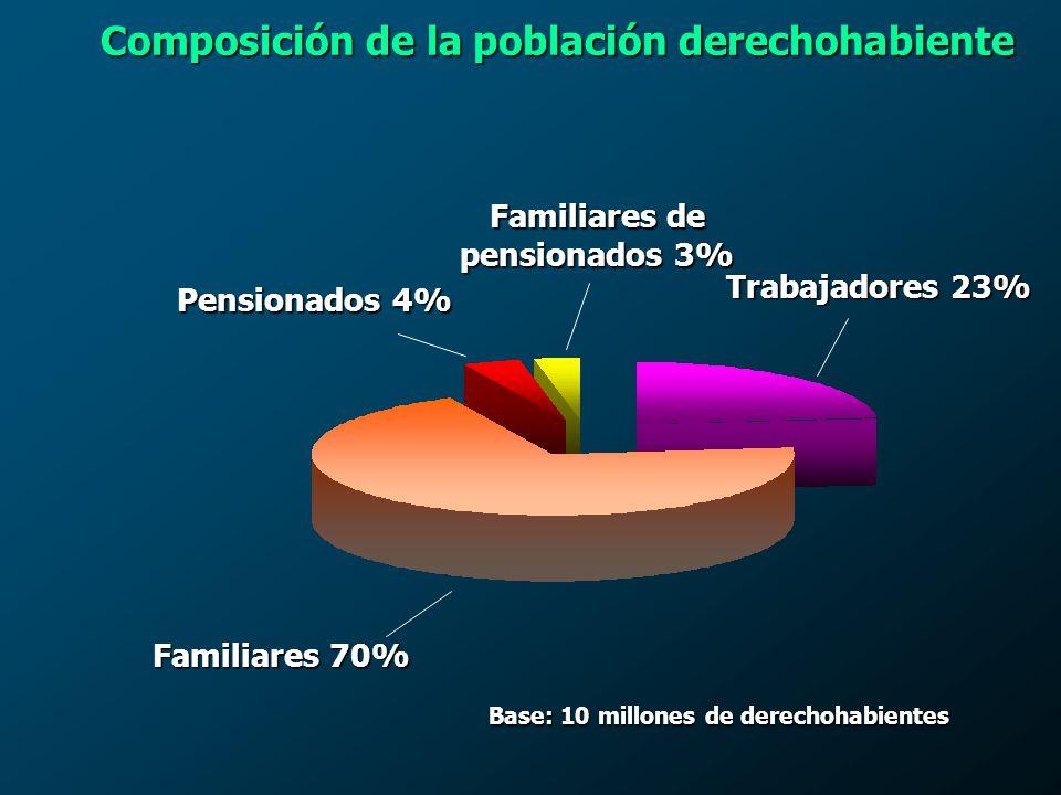 Composición de la población derechohabiente