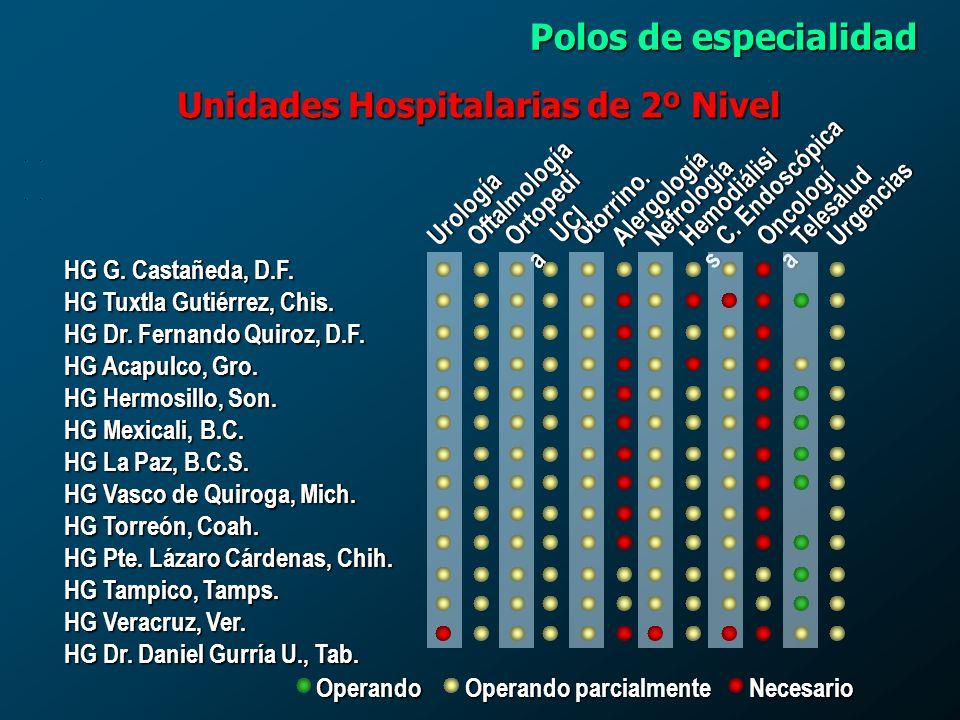 Unidades Hospitalarias de 2º Nivel
