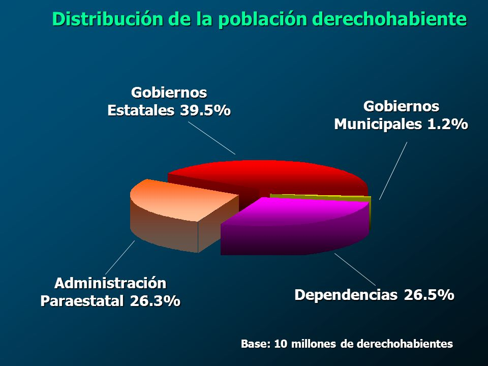 Base: 10 millones de derechohabientes