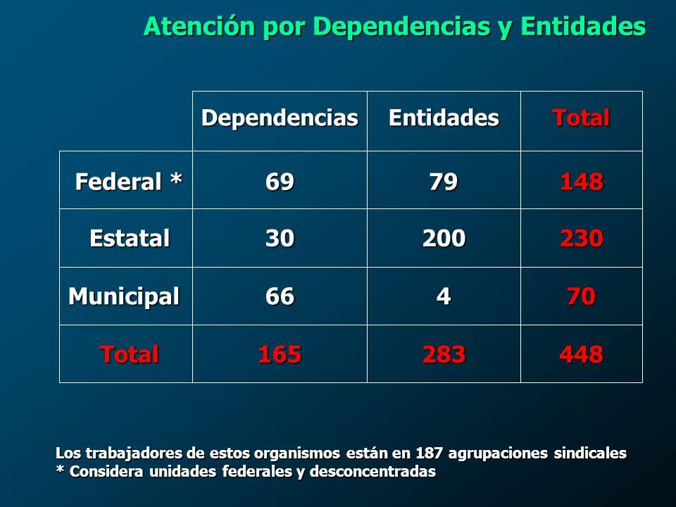 Atención por Dependencias y Entidades