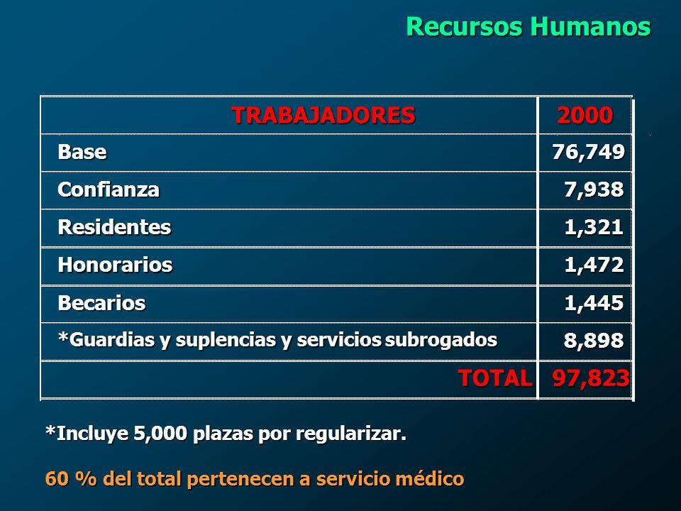 Recursos Humanos TRABAJADORES 2000 TOTAL 97,823 Base 76,749 Confianza