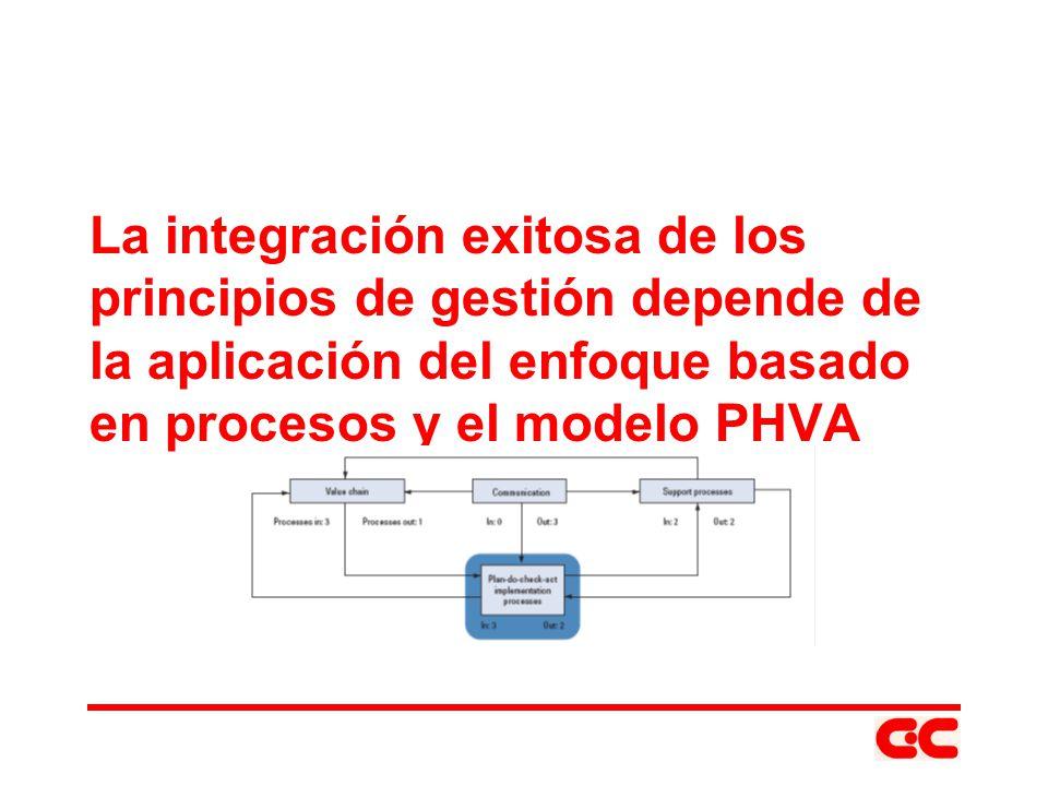 La integración exitosa de los principios de gestión depende de la aplicación del enfoque basado en procesos y el modelo PHVA