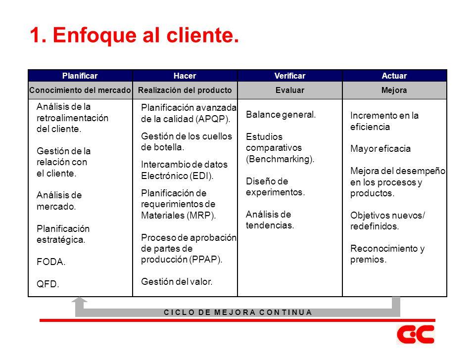 1. Enfoque al cliente. Análisis de la Planificación avanzada