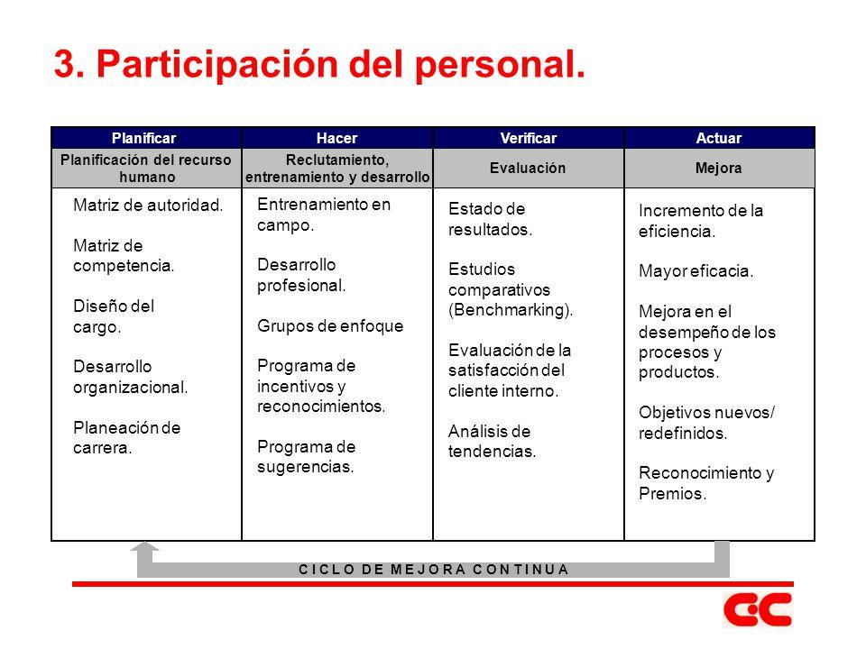 3. Participación del personal.