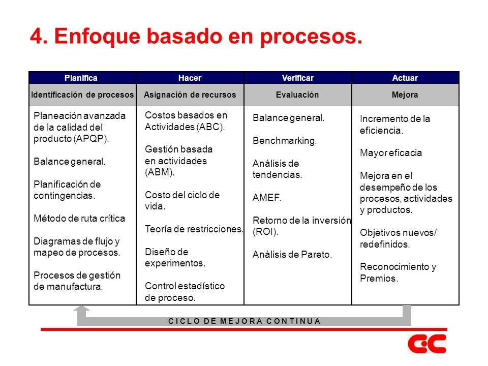 4. Enfoque basado en procesos.