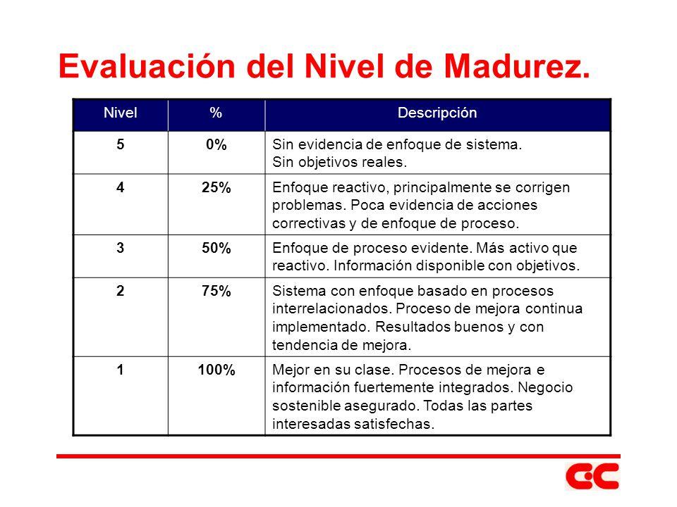 Evaluación del Nivel de Madurez.