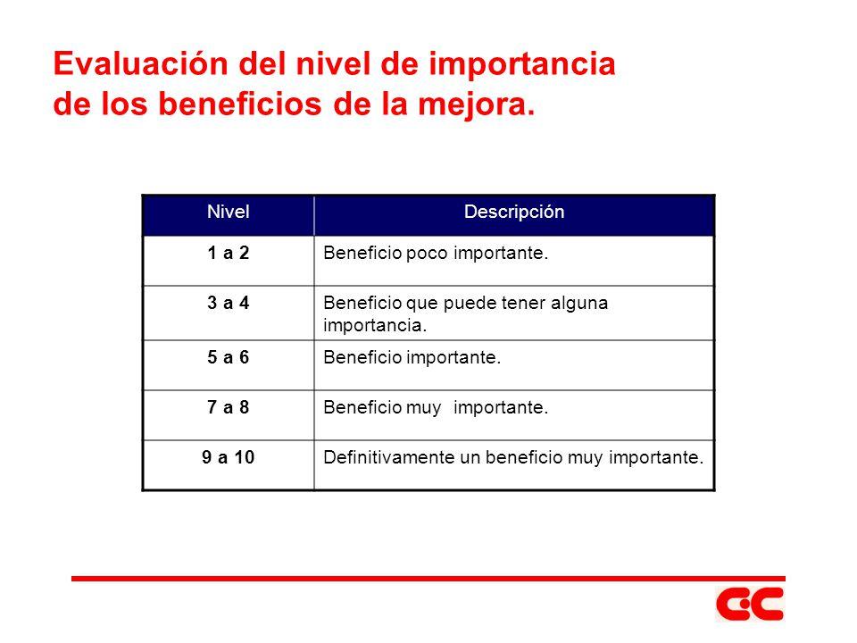 Evaluación del nivel de importancia de los beneficios de la mejora.