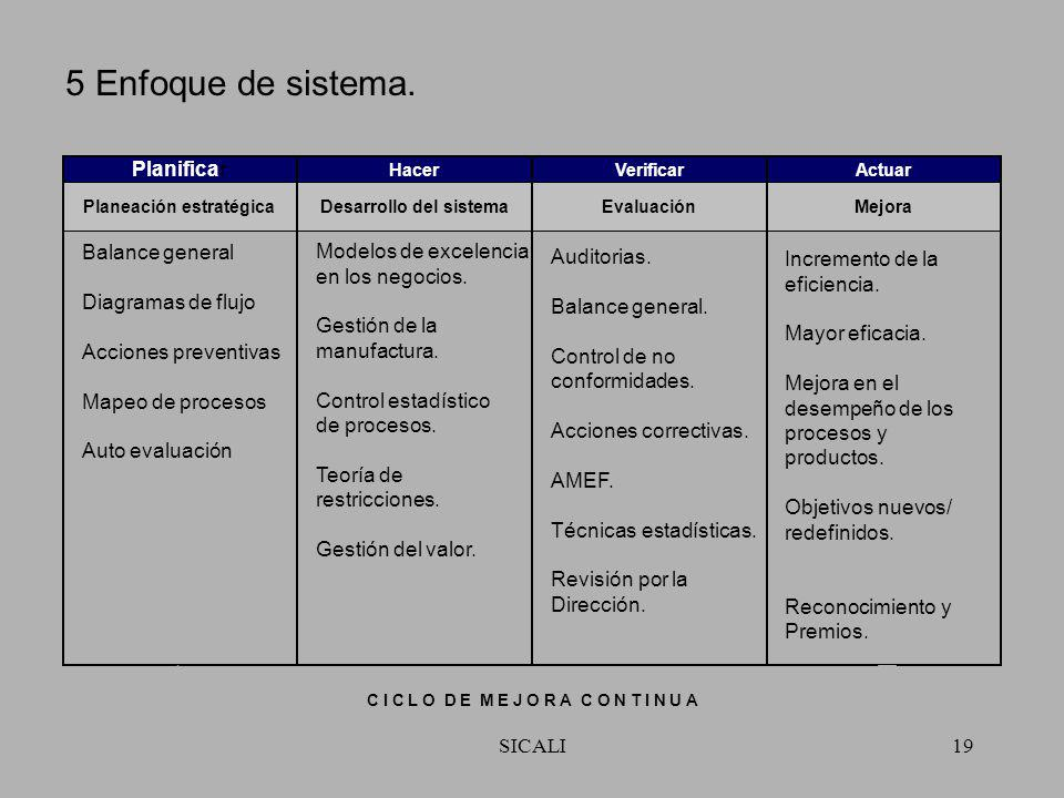 5 Enfoque de sistema. Planificar Balance general Modelos de excelencia
